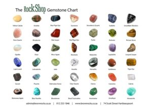 Gemstone Chart, A3